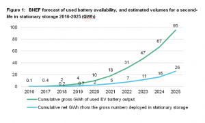 BNEF-forecast-300x180 BNEF Report on Second-Life EV Battery Storage