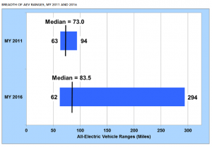 DOE-chart-300x209 DOE Reports Median EV Range Jumped More Than 10 Miles