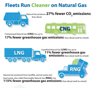 infographic-300x283 NGVAmerica White Paper Touts Natural-Gas Benefits for Fleets