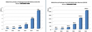 long-300x106 Report: 20 Million Fuel Cell Vehicles, $1.2 Trillion Expected by 2032