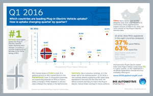 pev-300x189 IHS Markit Reports EV Market Leaders, Global Forecasts