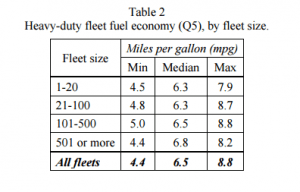 by-fleet-size-300x192 ATRI Investigates Fuel Economy, Usage for Heavy-Duty Fleets