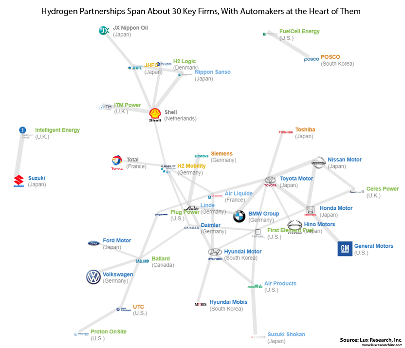 Lux-Research-chart Report: 'Hydrogen Economy' Lacks Value Chain Support