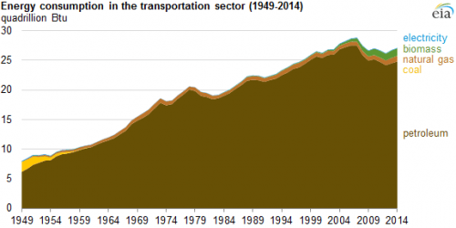 EIA: Nonpetroleum Share of Transportation Fuels at Highest Level Since 1954