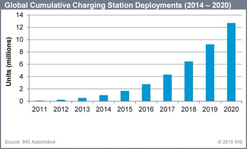 10807_ihs_1 Report: Global Market for EV Charging Stations to 'Skyrocket' by 2020