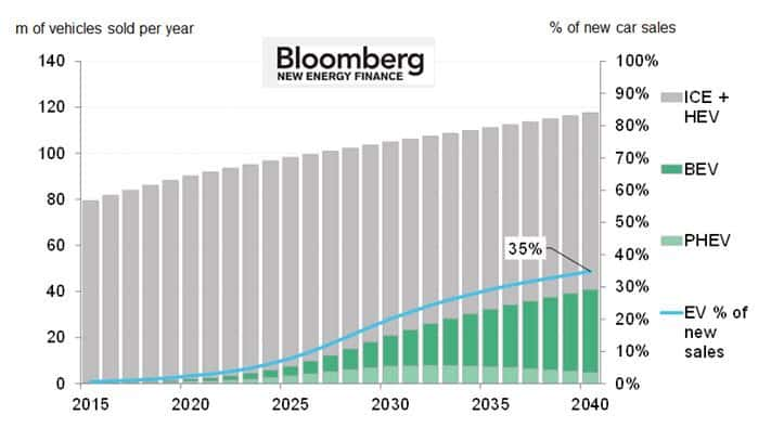 Bnef Electric Cars Will Be 35 Of Global New Car Sales By 2040
