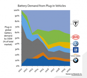 Lux-Research-Battery-Demand-from-Plug-In-Vehicles-1-300x271 Plug-In Vehicle Battery Market Expected to Swell to $10 Billion