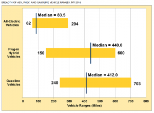 PHEV-doe-chart-300x222 PHEVs Boast Median Range 440 Miles Longer Than Gasoline Rivals