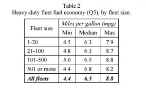 by-fleet-size