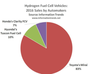 hydrogen-fuel-cell-chart-300x239 Report: Hydrogen Fuel Cell Vehicle Market Grew Three-Fold in 2016