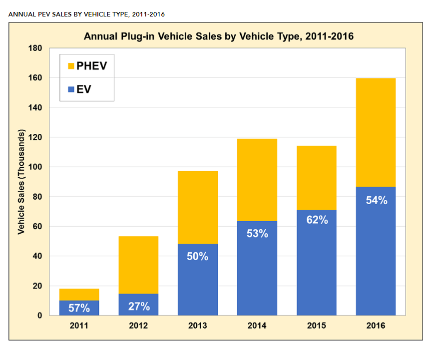plug-in-chart DOE: Sales of Plug-In EVs Reached Record High in 2016