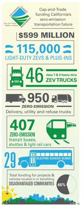 CARB Celebrates 9 Million in Zero-Emission Vehicle Investments