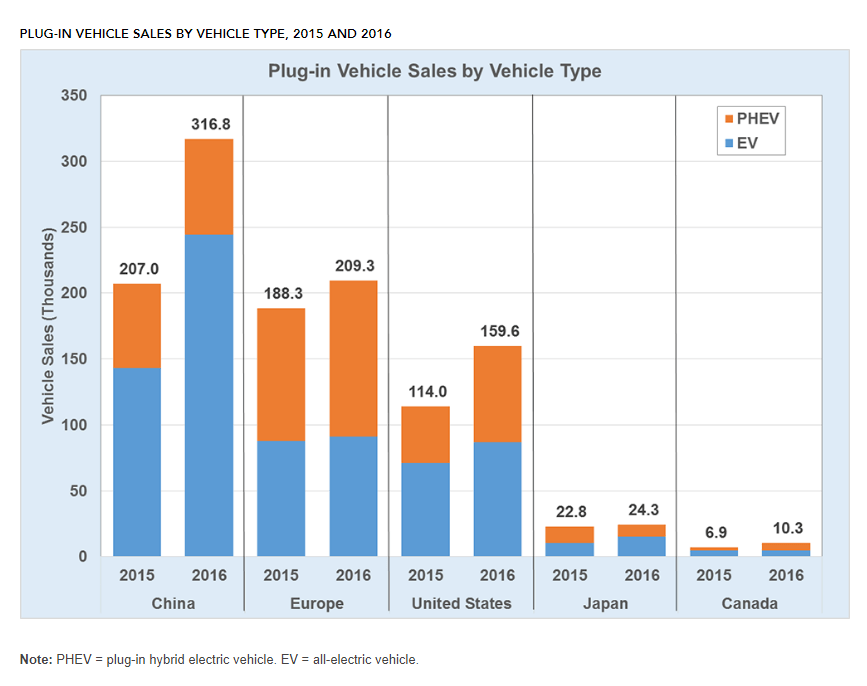 PHEV-PEV-chart Report: China Dominated Global Plug-In EV Market in 2016