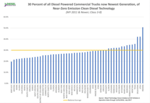 dtf-chart-300x207 Clean Diesel Powers One in Three Commercial Trucks On U.S. Roads