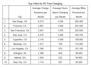 top-10-cities-300x221 EVgo Announces Top 10 'Most Electrifying' U.S. Cities