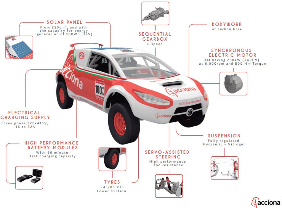 acciona ACCIONA Preps to Race Solar-Electric Car in Tijuana Desert