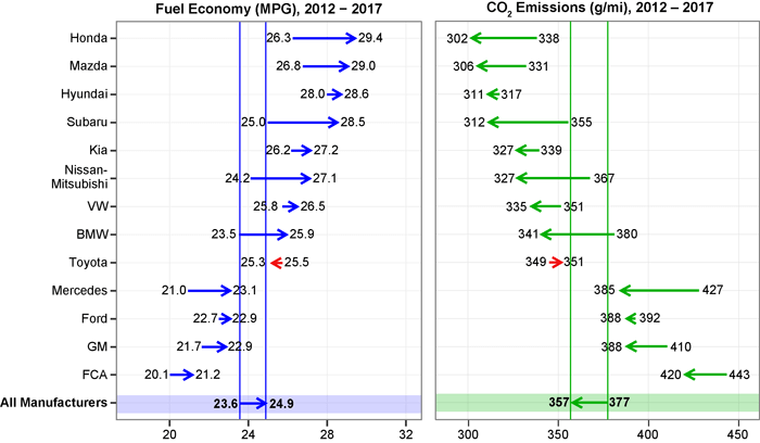New EPA Report Touts Progress on Light-Duty Vehicle Emissions, Fuel Economy
